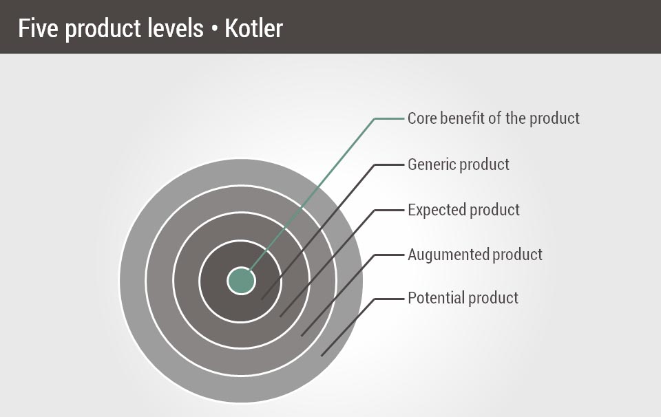 toolshero_five_product_levels_kotler
