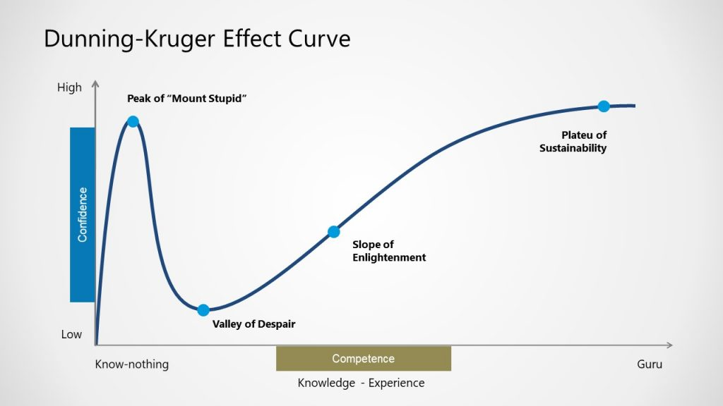 20652-01-dunning-kruger-effect-curve-for-powerpoint-16×9-1